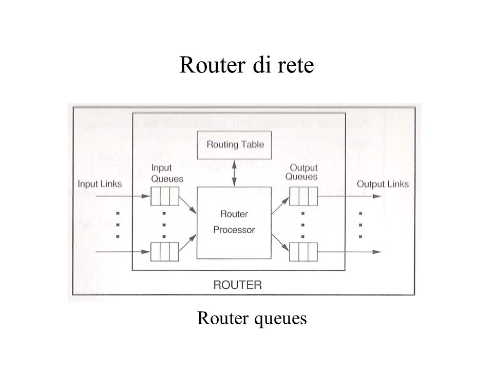 Router di rete Router queues