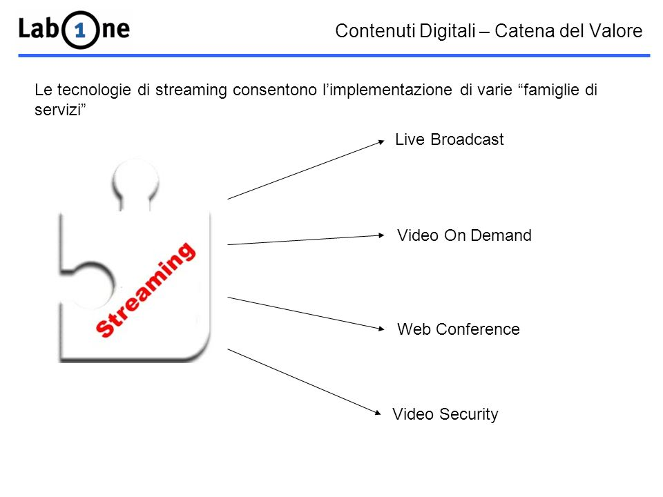 Contenuti Digitali – Catena del Valore Le tecnologie di streaming consentono limplementazione di varie famiglie di servizi Live Broadcast Video On Demand Web Conference Video Security