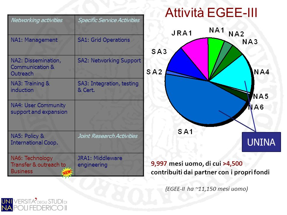Attività EGEE-III Networking activitiesSpecific Service Activities NA1: ManagementSA1: Grid Operations NA2: Dissemination, Communication & Outreach SA2: Networking Support NA3: Training & induction SA3: Integration, testing & Cert.