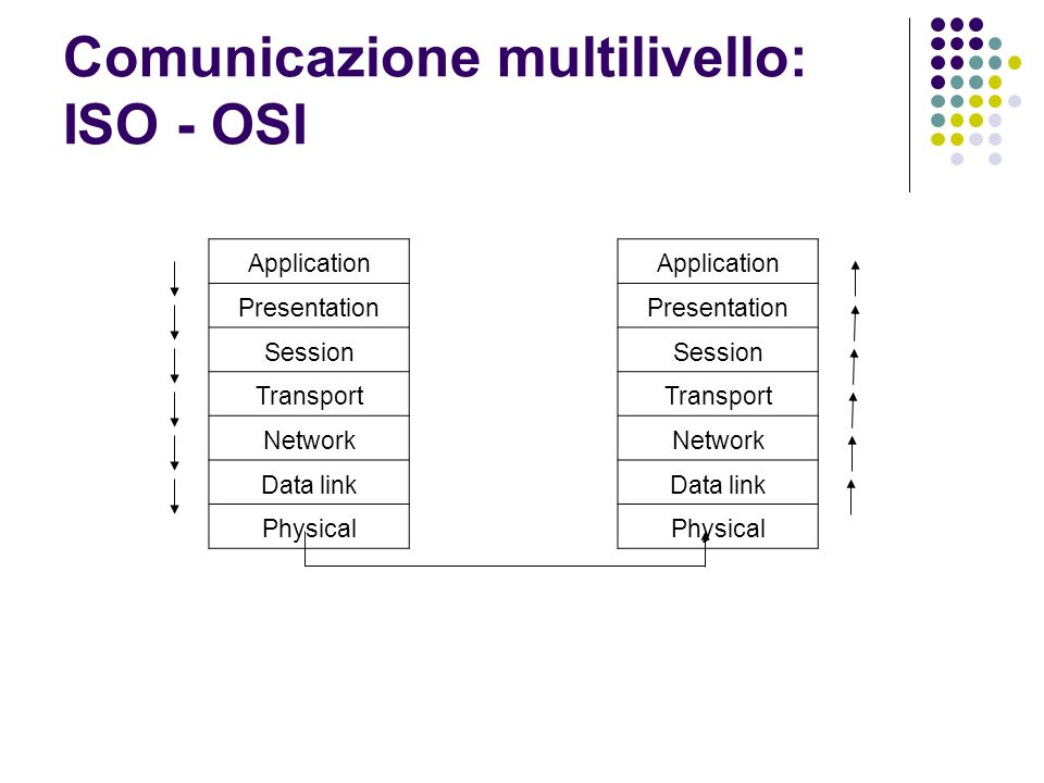 Comunicazione multilivello: ISO - OSI Application Presentation Session Transport Network Data link Physical Application Presentation Session Transport Network Data link Physical