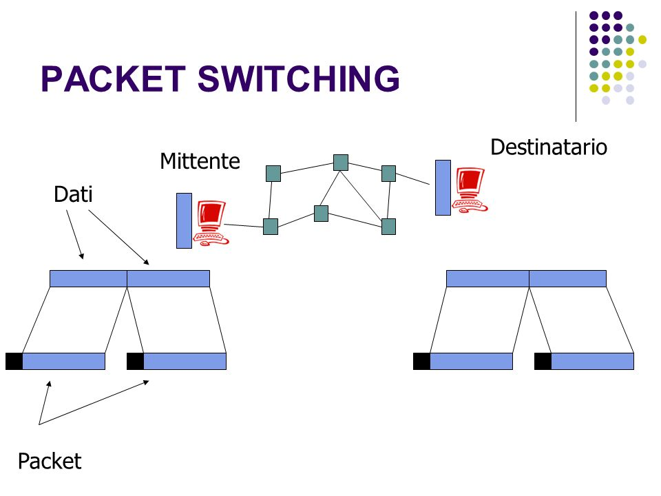 PACKET SWITCHING Dati Packet Mittente Destinatario