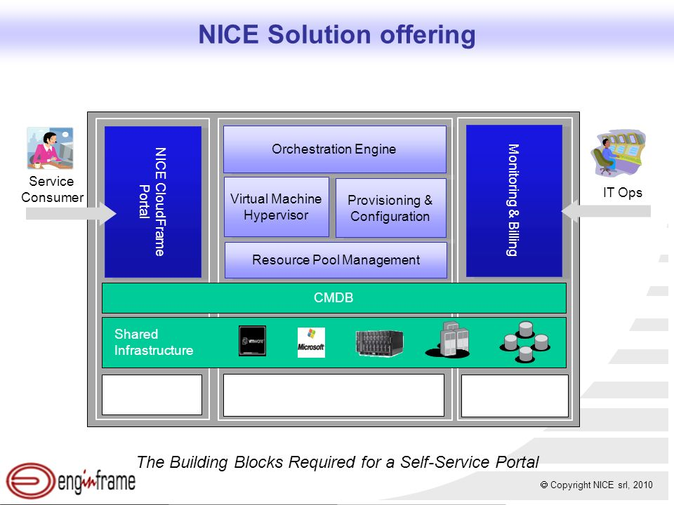 Copyright NICE srl, 2010 NICE Solution offering NICE CloudFrame Portal Orchestration Engine Virtual Machine Hypervisor Resource Pool Management The Building Blocks Required for a Self-Service Portal Monitoring & Billing Provisioning & Configuration CMDB Shared Infrastructure Design & Request Provision & Scale Charge-back & Maintain Service Consumer IT Ops
