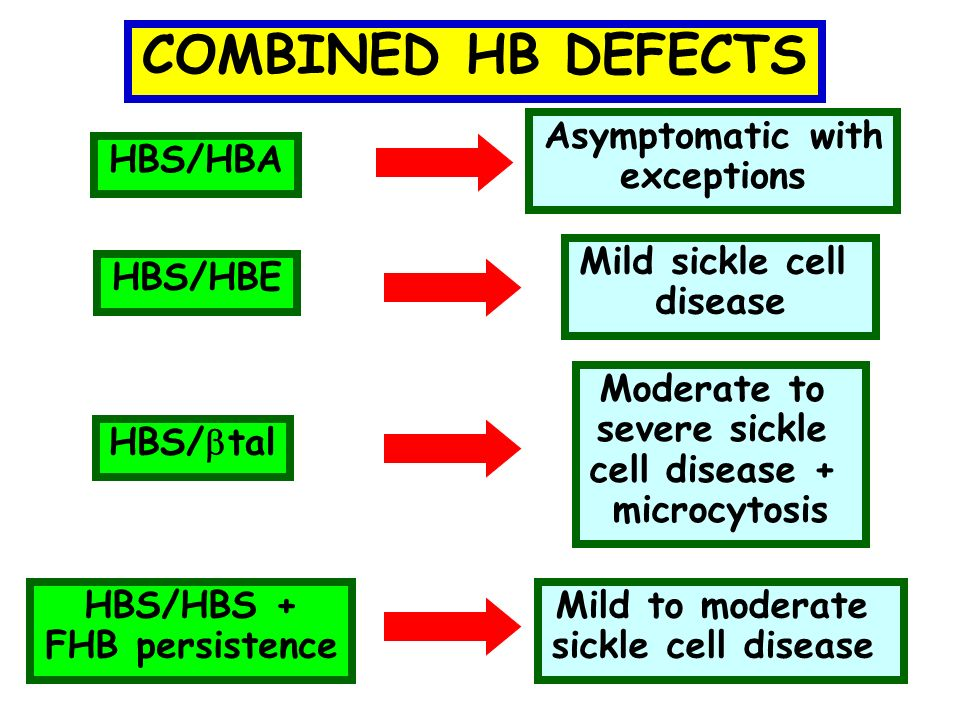 COMBINED HB DEFECTS HBS/HBE HBS/ tal HBS/HBS + FHB persistence Mild sickle cell disease Moderate to severe sickle cell disease + microcytosis Mild to moderate sickle cell disease HBS/HBA Asymptomatic with exceptions