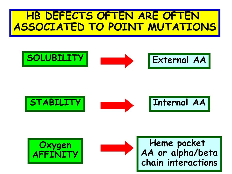 HB DEFECTS OFTEN ARE OFTEN ASSOCIATED TO POINT MUTATIONS SOLUBILITY STABILITY Oxygen AFFINITY External AAInternal AAHeme pocket AA or alpha/beta chain interactions