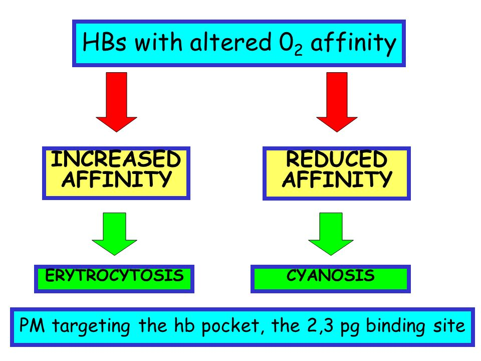 HBs with altered 0 2 affinity INCREASED AFFINITY REDUCED AFFINITY ERYTROCYTOSISCYANOSIS PM targeting the hb pocket, the 2,3 pg binding site