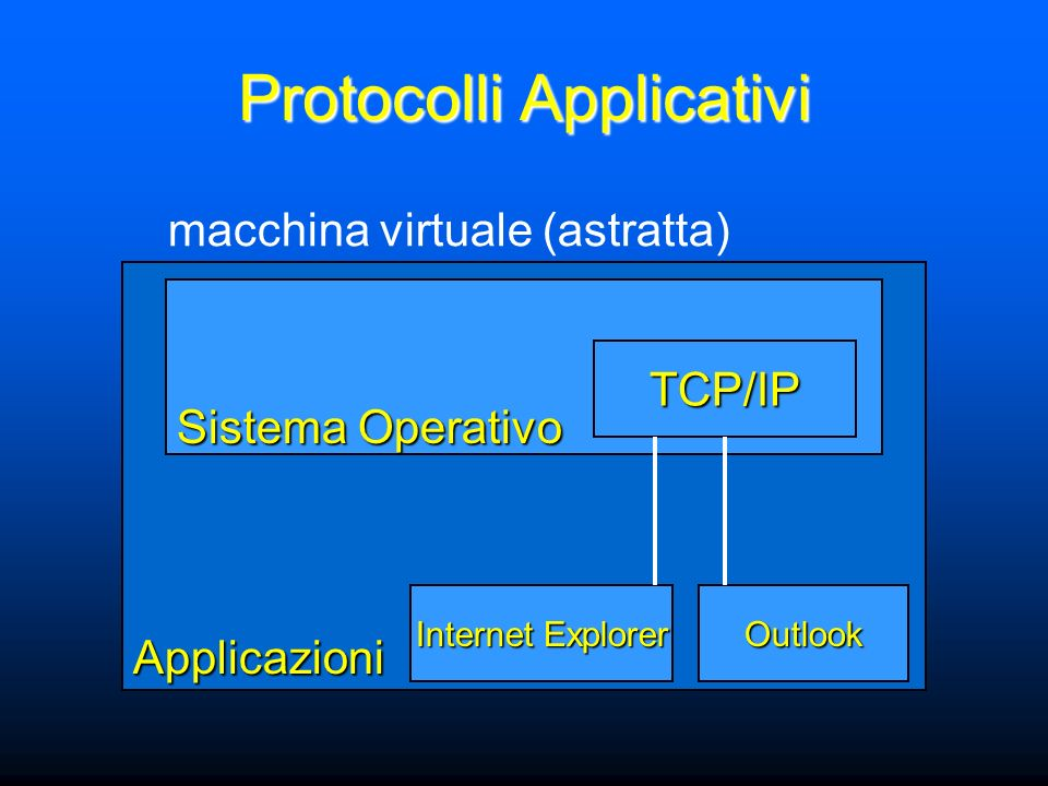 Applicazioni Sistema Operativo macchina virtuale (astratta) TCP/IP Internet Explorer Outlook Protocolli Applicativi