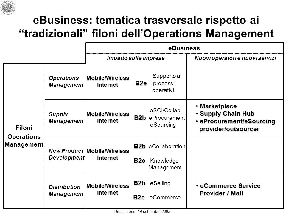 Bressanone, 19 settembre 2003 eBusiness: tematica trasversale rispetto ai tradizionali filoni dellOperations Management Distribution Management New Product Development Supply Management Operations Management Filoni Operations Management Nuovi operatori e nuovi serviziImpatto sulle imprese eBusiness Mobile/WirelessInternet Supporto ai B2e B2e processi operativiMobile/WirelessInternet Mobile/WirelessInternet Mobile/WirelessInternet eSCI/Collab.
