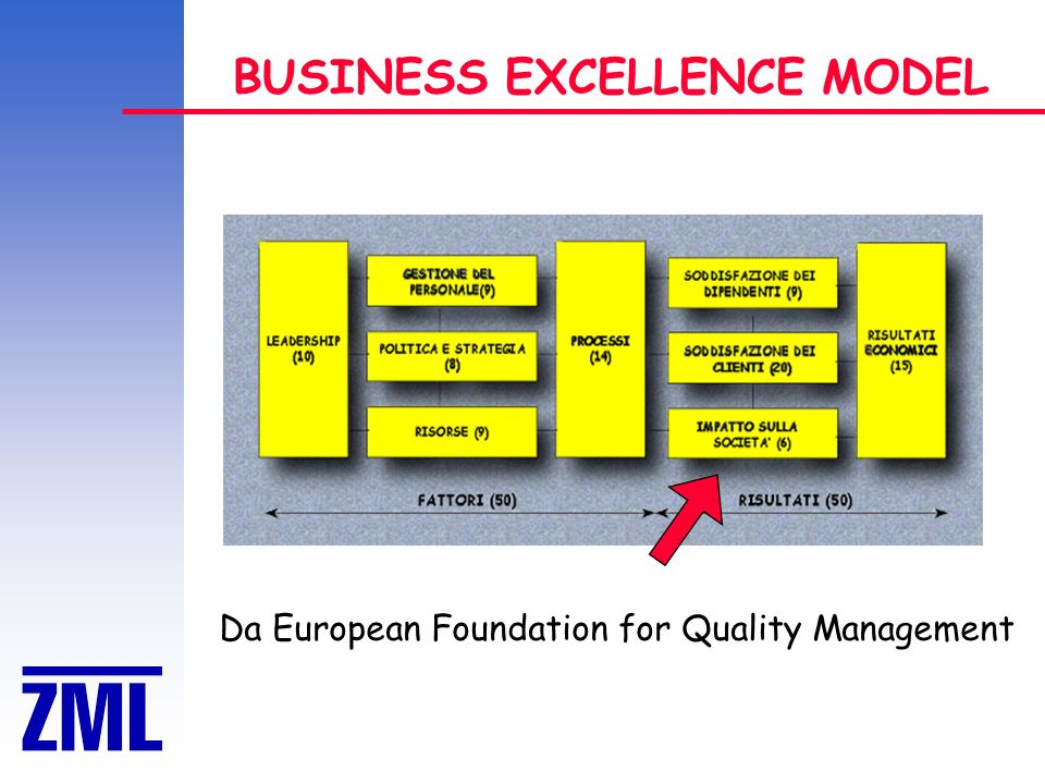 BUSINESS EXCELLENCE MODEL Da European Foundation for Quality Management
