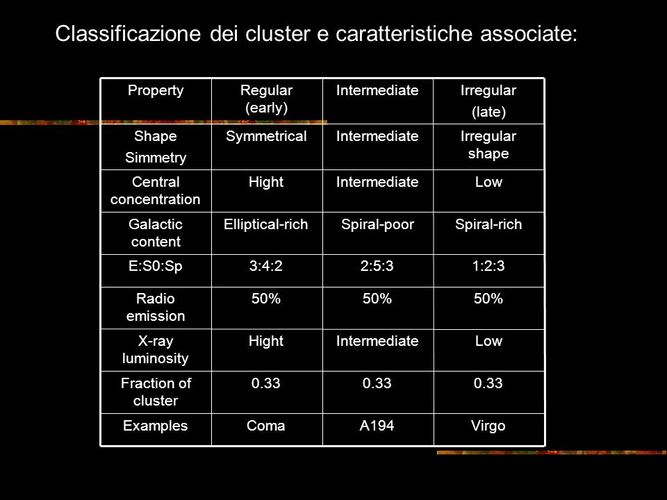 Classificazione dei cluster e caratteristiche associate: VirgoA194ComaExamples 0.33 Fraction of cluster LowIntermediateHightX-ray luminosity 50% Radio emission 1:2:32:5:33:4:2E:S0:Sp Spiral-richSpiral-poorElliptical-richGalactic content LowIntermediateHightCentral concentration Irregular shape IntermediateSymmetricalShape Simmetry Irregular (late) IntermediateRegular (early) Property