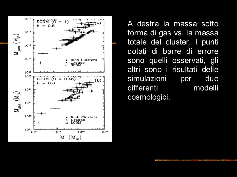 A destra la massa sotto forma di gas vs. la massa totale del cluster.