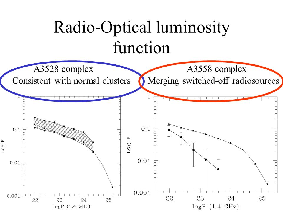 Radio-Optical luminosity function A3528 complexA3558 complex Merging switched-off radiosourcesConsistent with normal clusters