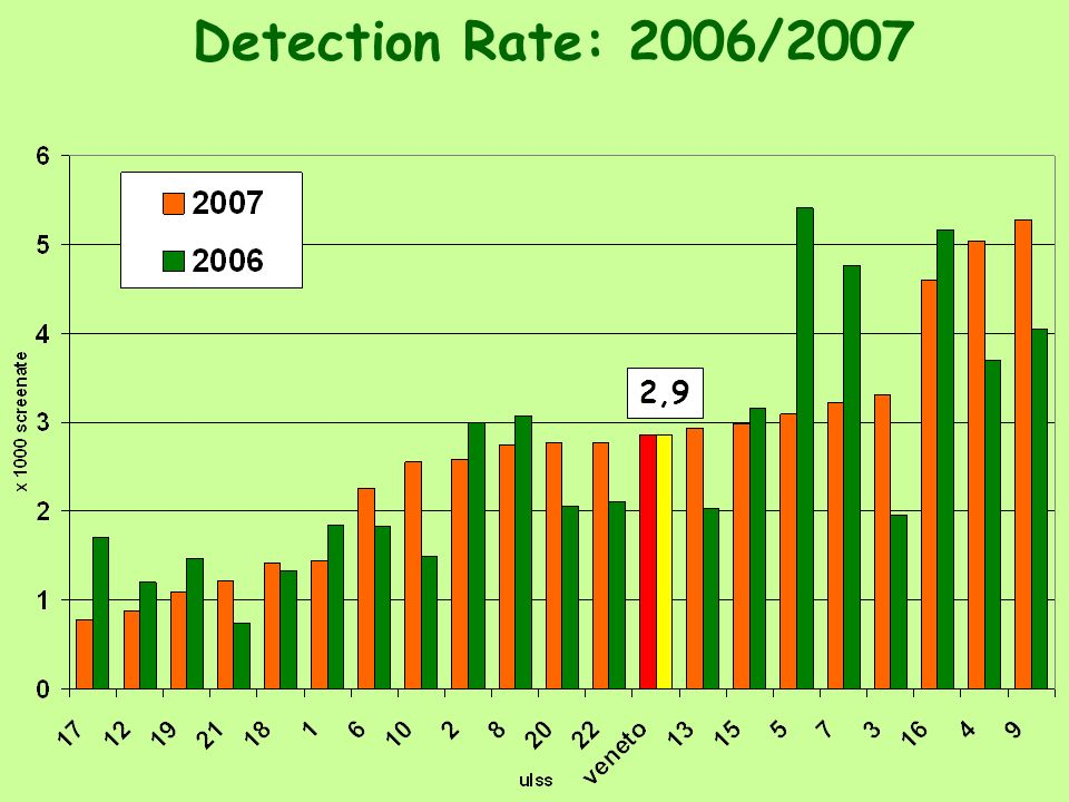 Detection Rate: 2006/2007 2,9