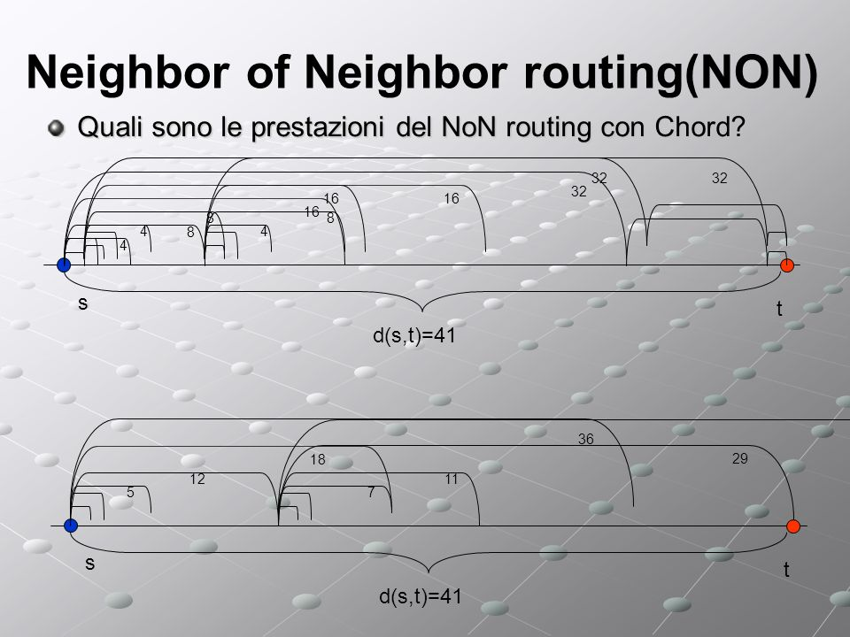 Neighbor of Neighbor routing(NON) Quali sono le prestazioni del NoN routing con Chord.