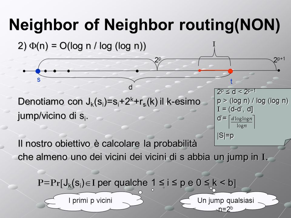 Neighbor of Neighbor routing(NON) 2) (n) = O(log n / log (log n)) Denotiamo con J k (s i )=s i +2 k +r s i (k) il k-esimo jump/vicino di s i.
