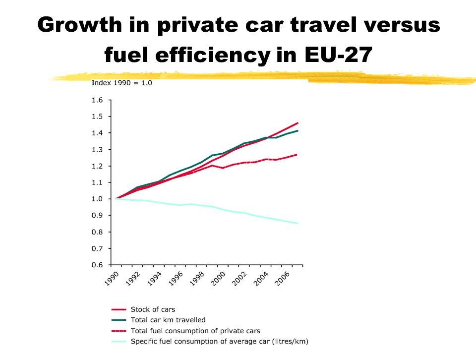 mmascia 18 ottobre 2007 Growth in private car travel versus fuel efficiency in EU-27