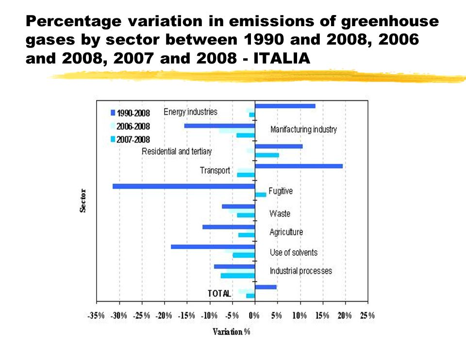 mmascia 18 ottobre 2007 Percentage variation in emissions of greenhouse gases by sector between 1990 and 2008, 2006 and 2008, 2007 and 2008 - ITALIA