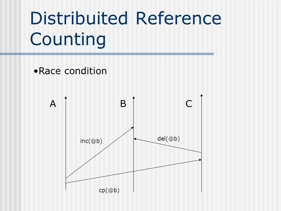 Distribuited Reference Counting ABC cp(@b) inc(@b) del(@b) Race condition