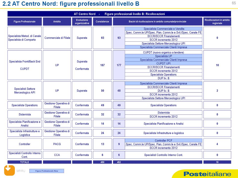 MP/RU AT Centro Nord: figure professionali livello B