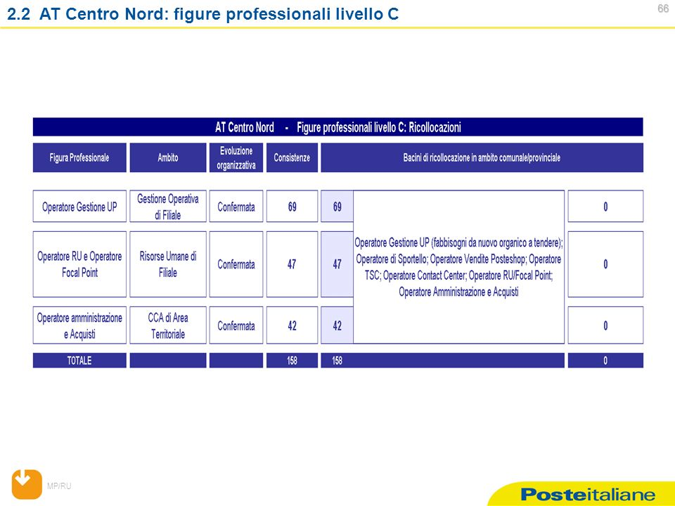 MP/RU AT Centro Nord: figure professionali livello C