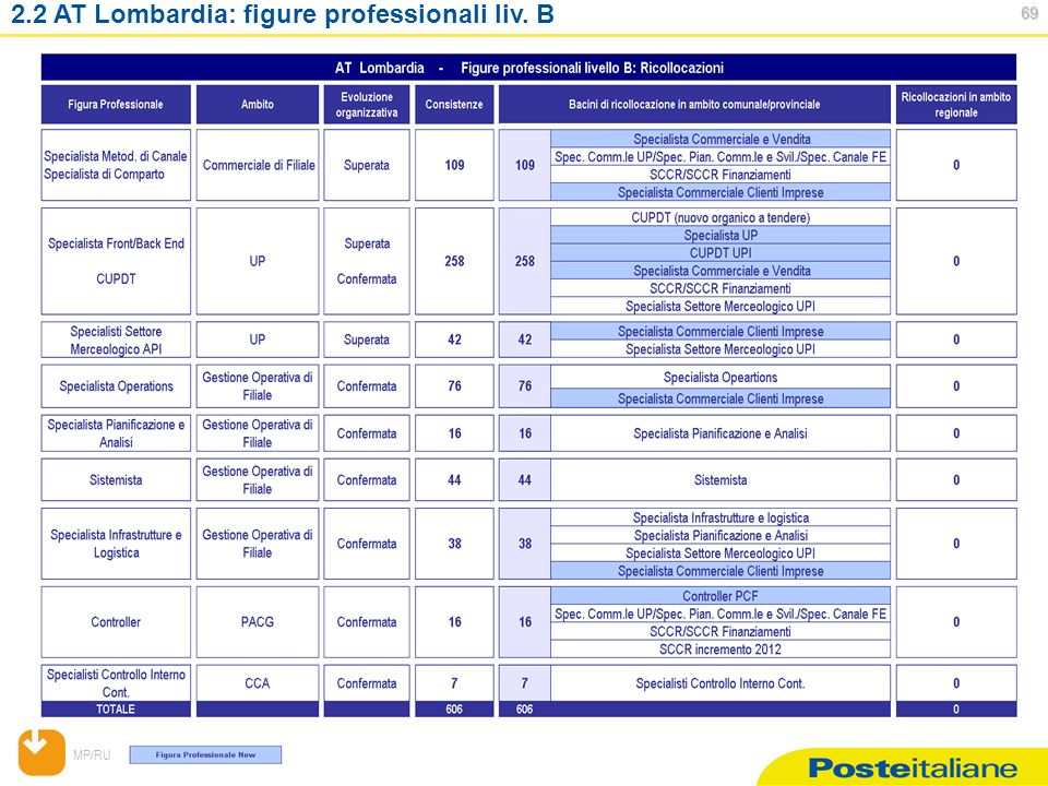 MP/RU AT Lombardia: figure professionali liv. B