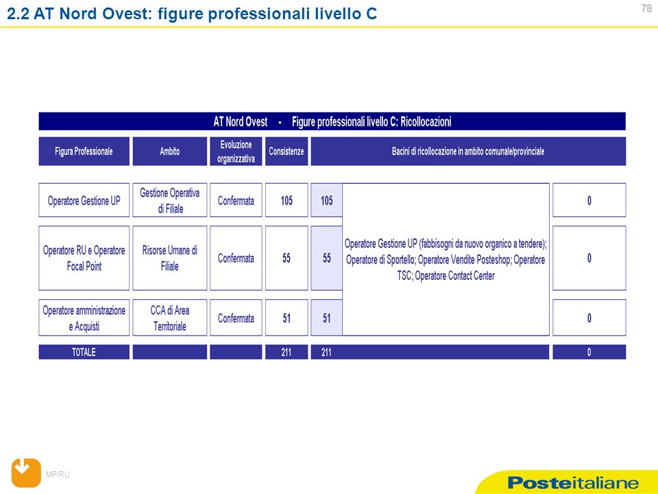 MP/RU AT Nord Ovest: figure professionali livello C