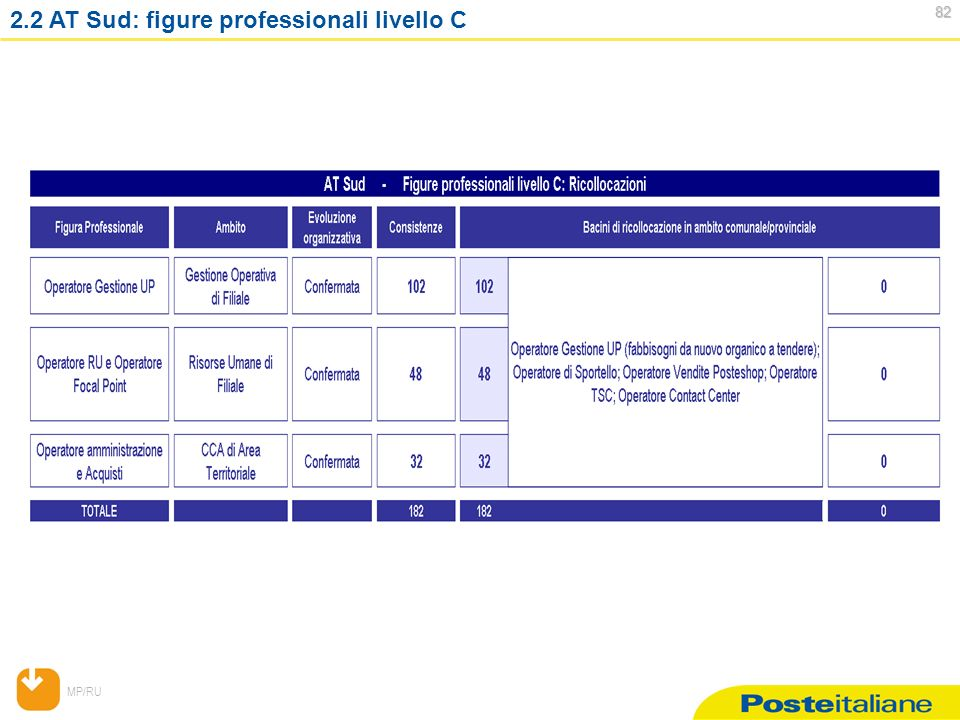 MP/RU AT Sud: figure professionali livello C