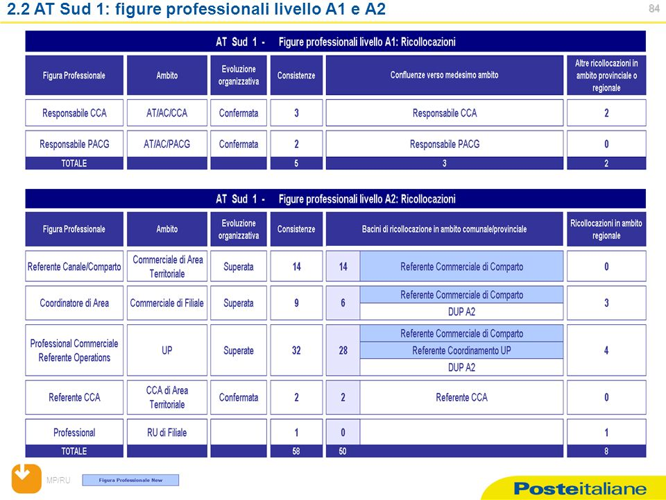 MP/RU AT Sud 1: figure professionali livello A1 e A2