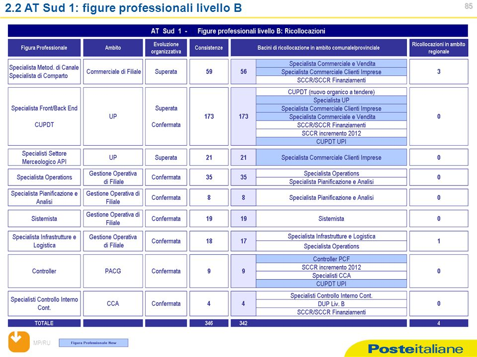MP/RU AT Sud 1: figure professionali livello B