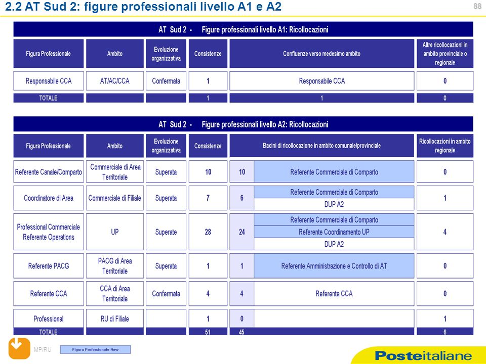 MP/RU AT Sud 2: figure professionali livello A1 e A2