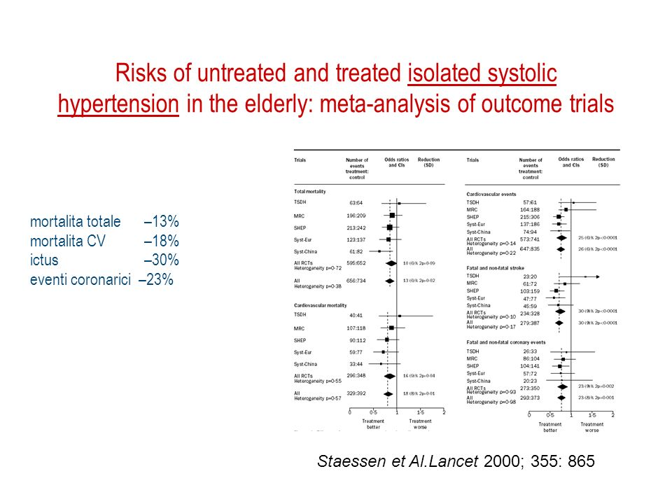 Risks of untreated and treated isolated systolic hypertension in the elderly: meta-analysis of outcome trials Staessen et Al.Lancet 2000; 355: 865 mortalita totale –13% mortalita CV –18% ictus –30% eventi coronarici –23%