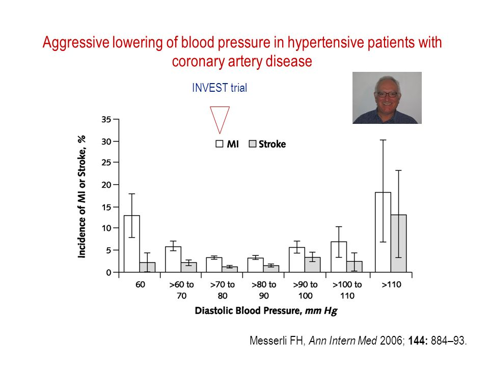 Aggressive lowering of blood pressure in hypertensive patients with coronary artery disease Messerli FH, Ann Intern Med 2006; 144: 884–93.