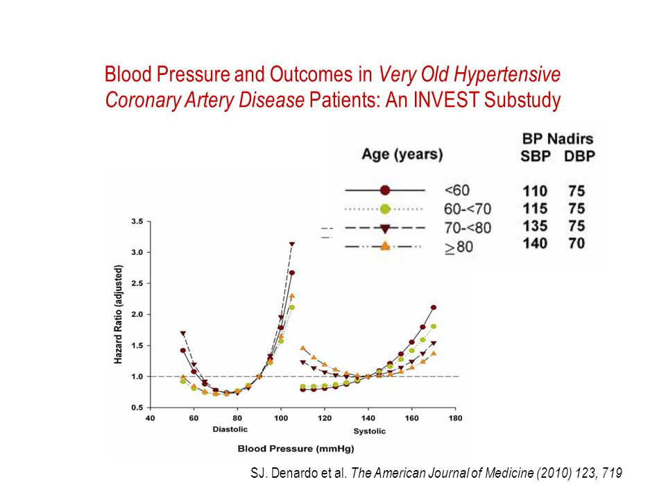 Blood Pressure and Outcomes in Very Old Hypertensive Coronary Artery Disease Patients: An INVEST Substudy SJ.