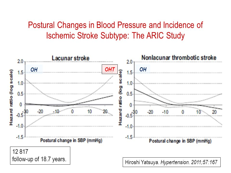 Postural Changes in Blood Pressure and Incidence of Ischemic Stroke Subtype: The ARIC Study Hiroshi Yatsuya.