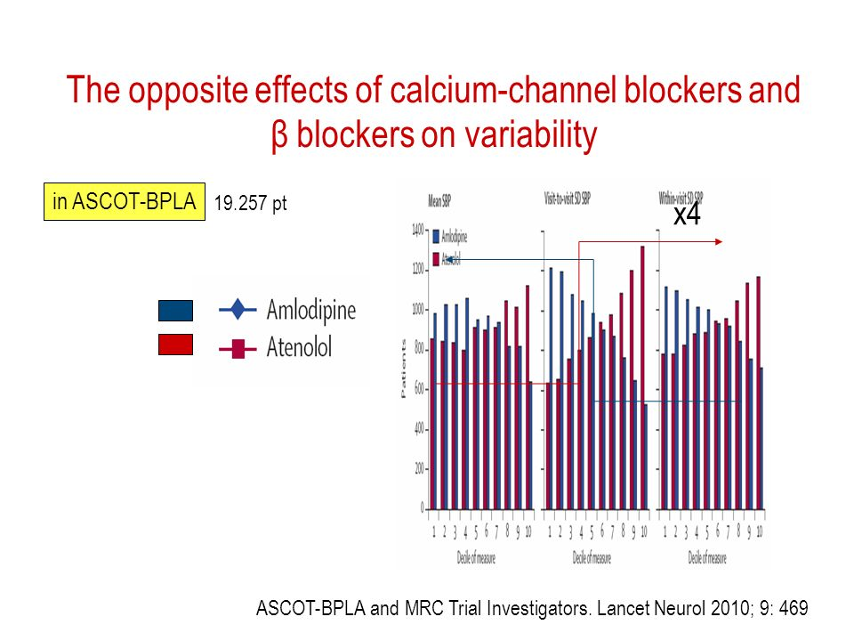 The opposite effects of calcium-channel blockers and β blockers on variability ASCOT-BPLA and MRC Trial Investigators.