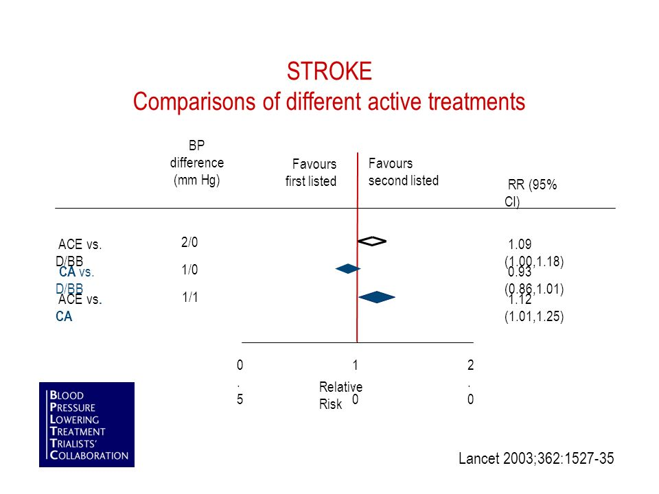 STROKE Comparisons of different active treatments RR (95% CI) Favours first listed Favours second listed 0.50.5 1.01.0 2.02.0 Relative Risk BP difference (mm Hg) 1.09 (1.00,1.18) ACE vs.