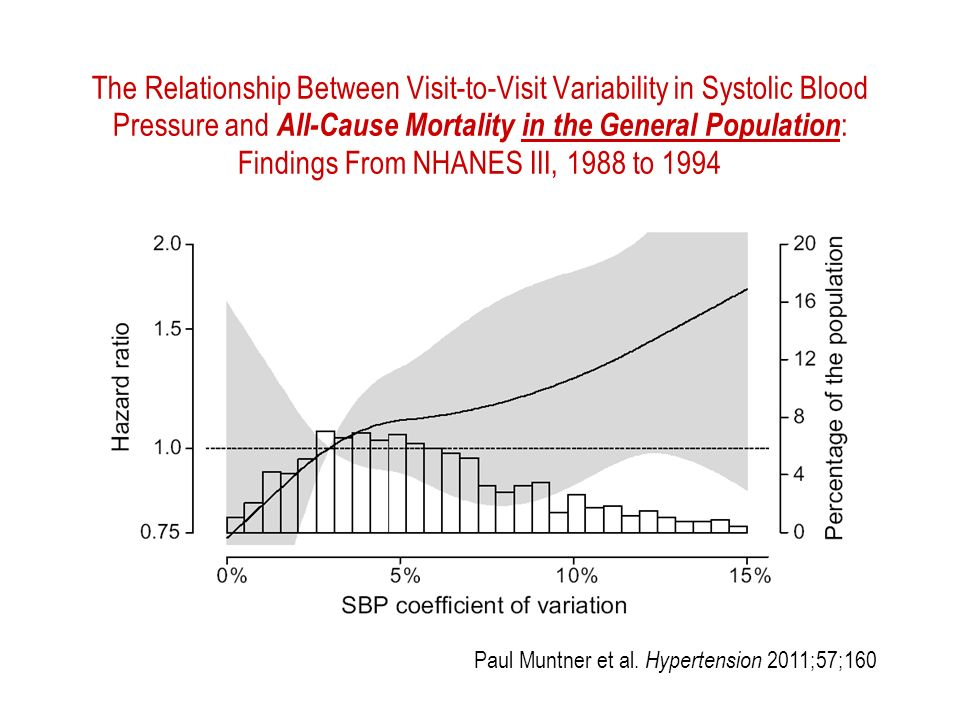 The Relationship Between Visit-to-Visit Variability in Systolic Blood Pressure and All-Cause Mortality in the General Population : Findings From NHANES III, 1988 to 1994 Paul Muntner et al.