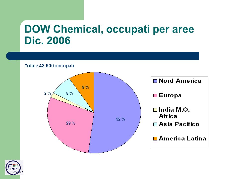 DOW Chemical, occupati per aree Dic. 2006 52 % 29 % 2 %8 % 9 % Totale 42.600 occupati