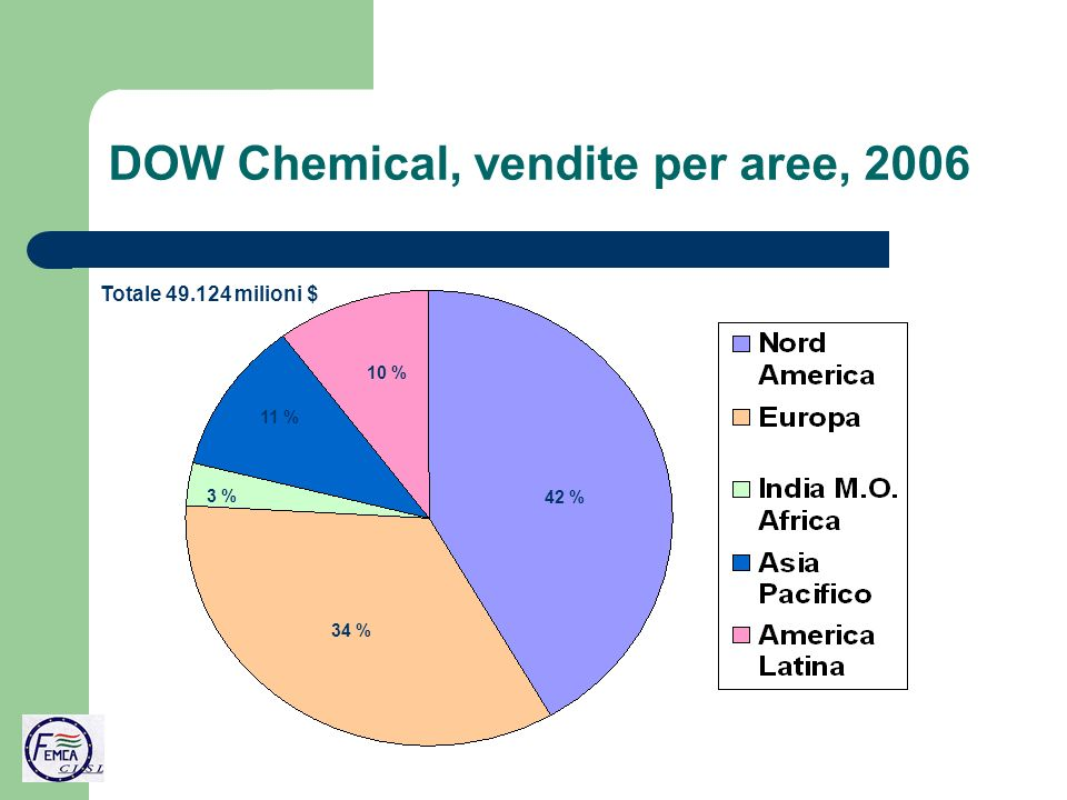DOW Chemical, vendite per aree, 2006 42 % 34 % 3 % 11 % 10 % Totale 49.124 milioni $