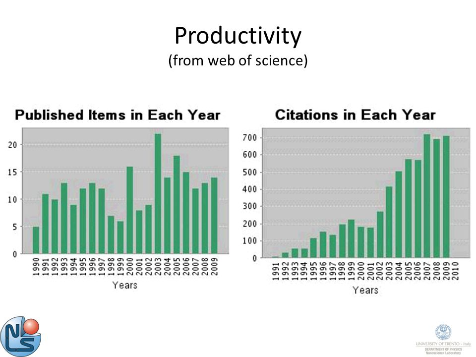 Productivity (from web of science)