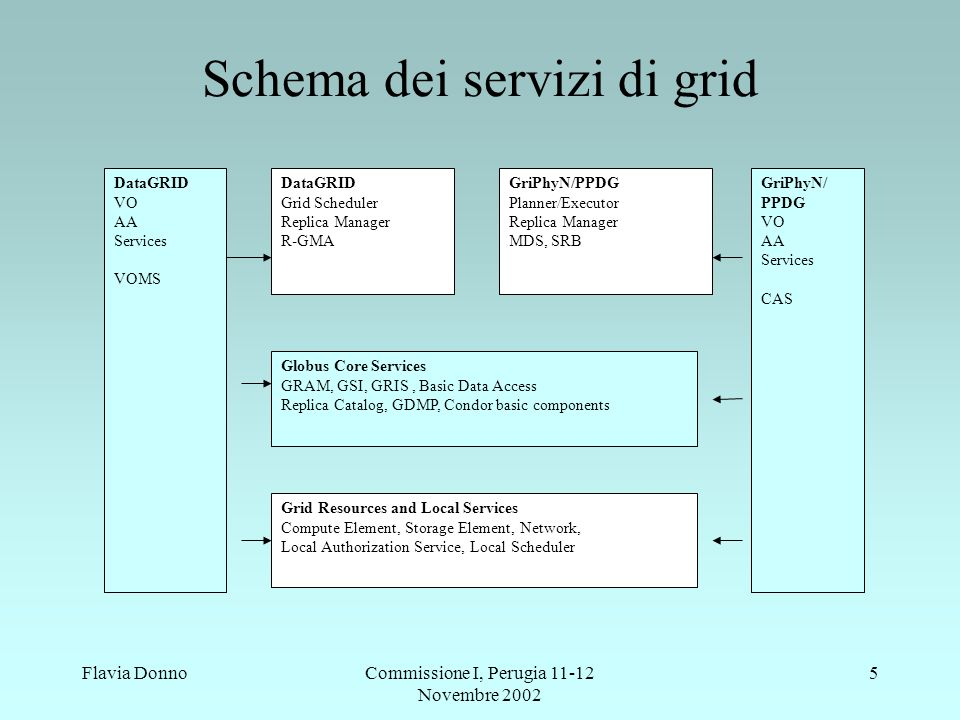 Flavia DonnoCommissione I, Perugia Novembre Schema dei servizi di grid Globus Core Services GRAM, GSI, GRIS, Basic Data Access Replica Catalog, GDMP, Condor basic components Grid Resources and Local Services Compute Element, Storage Element, Network, Local Authorization Service, Local Scheduler DataGRID Grid Scheduler Replica Manager R-GMA DataGRID VO AA Services VOMS GriPhyN/PPDG Planner/Executor Replica Manager MDS, SRB GriPhyN/ PPDG VO AA Services CAS