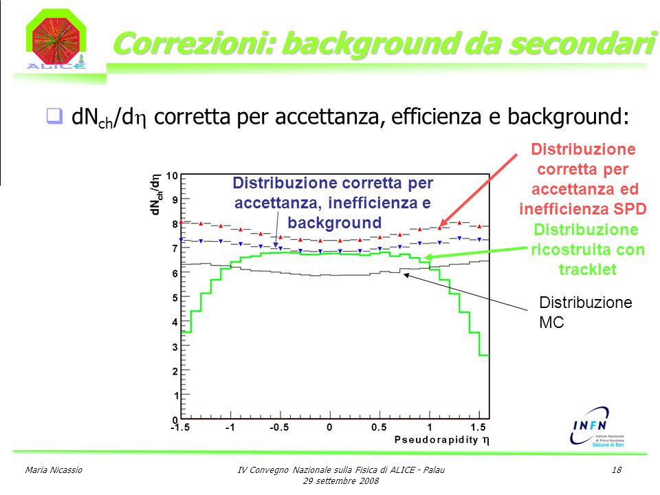 Maria NicassioIV Convegno Nazionale sulla Fisica di ALICE - Palau 29 settembre 2008 18 Correzioni: background da secondari dN ch /d corretta per accettanza, efficienza e background: Distribuzione ricostruita con tracklet Distribuzione MC Distribuzione corretta per accettanza ed inefficienza SPD Distribuzione corretta per accettanza, inefficienza e background