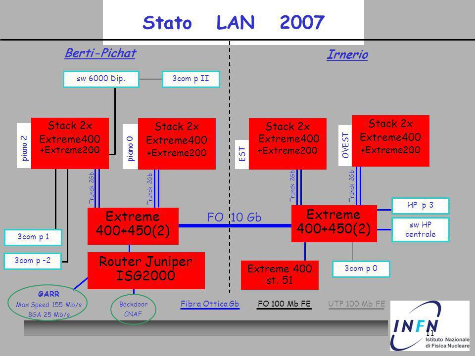 11 Stato LAN 2007 Trunck 2Gb OVEST EST piano 2 piano 0 Extreme (2) FO 10 Gb Berti-Pichat Irnerio Backdoor CNAF GARR Max Speed 155 Mb/s BGA 25 Mb/s 3com p II 3com p 1 3com p -2 Stack 2x Extreme400 +Extreme200 Stack 2x Extreme400 +Extreme200 3com p 0 sw HP centrale sw 6000 Dip.