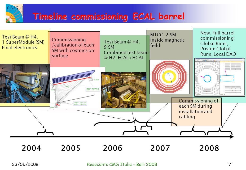 23/05/2008Resoconto CMS Italia - Bari 20087 Timeline commissioning ECAL barrel 20042005200620072008 Test Beam @ H4: 9 SM Combined test beam @ H2: ECAL+HCAL Commissioning of each SM during installation and cabling Now: Full barrel commissioning: Global Runs, Private Global Runs, Local DAQ Commissioning /calibration of each SM with cosmics on surface Test Beam @ H4: 1 SuperModule (SM) Final electronics MTCC: 2 SM inside magnetic field