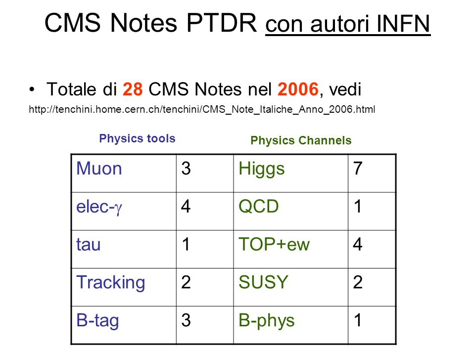 CMS Notes PTDR con autori INFN Totale di 28 CMS Notes nel 2006, vedi   Muon3Higgs7 elec- 4QCD1 tau1TOP+ew4 Tracking2SUSY2 B-tag3B-phys1 Physics tools Physics Channels