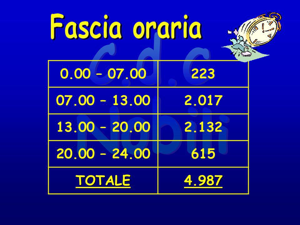 0.00 – 07.00223 07.00 – 13.002.017 13.00 – 20.002.132 20.00 – 24.00615 TOTALE4.987