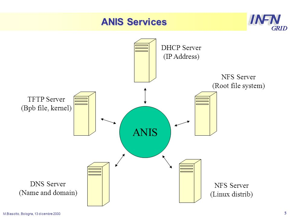 LNL M.Biasotto, Bologna, 13 dicembre ANIS Services ANIS NFS Server (Root file system) DHCP Server (IP Address) NFS Server (Linux distrib) TFTP Server (Bpb file, kernel) DNS Server (Name and domain)
