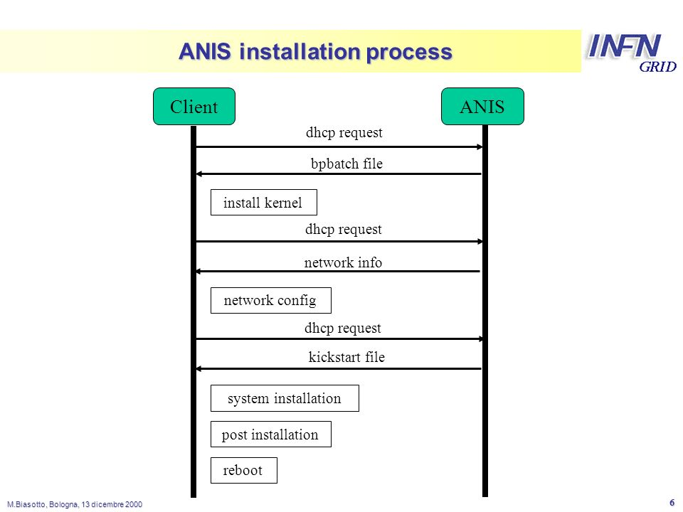 LNL M.Biasotto, Bologna, 13 dicembre ANIS installation process ClientANIS dhcp request bpbatch file dhcp request network info dhcp request kickstart file install kernel network config system installation post installation reboot