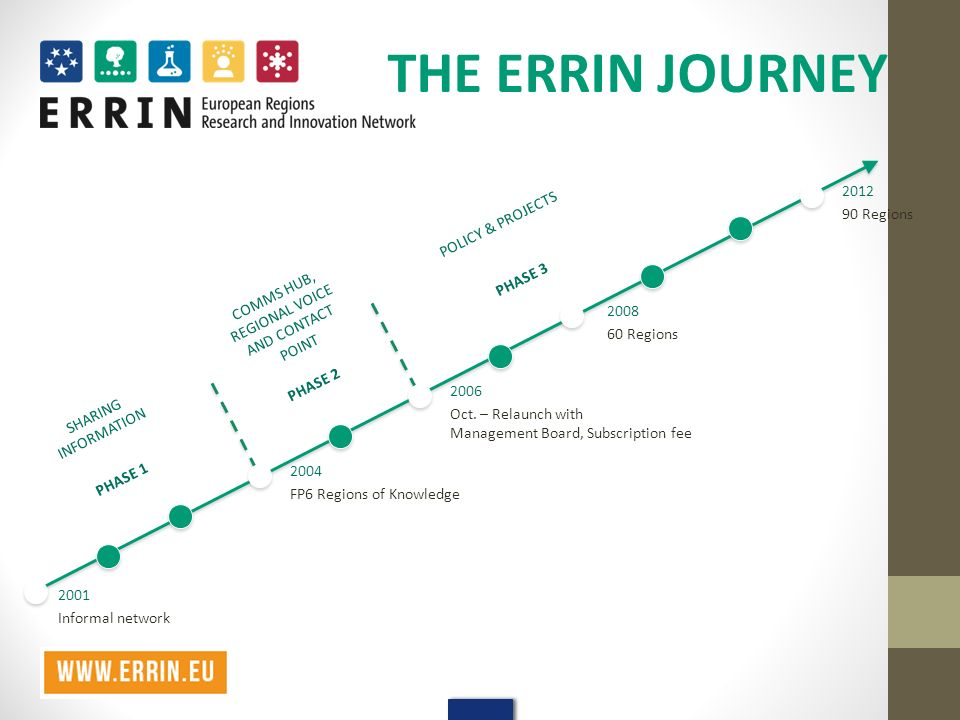 THE ERRIN JOURNEY 2001 Informal network 2004 FP6 Regions of Knowledge 2006 Oct.