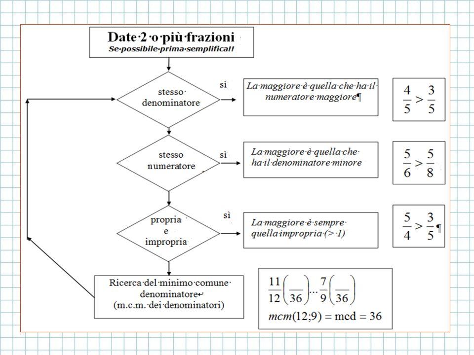 Semplificatore di frazioni algebriche online dating
