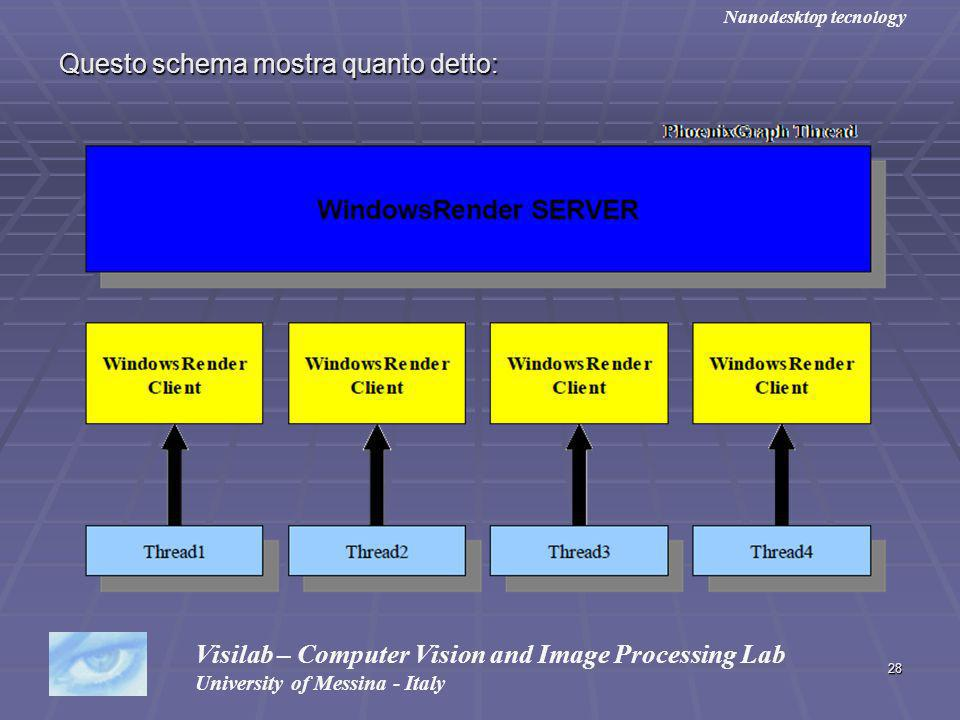 28 Questo schema mostra quanto detto: Visilab – Computer Vision and Image Processing Lab University of Messina - Italy Nanodesktop tecnology